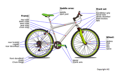 Mountain Bike Parts - Anatomy of Your Bike